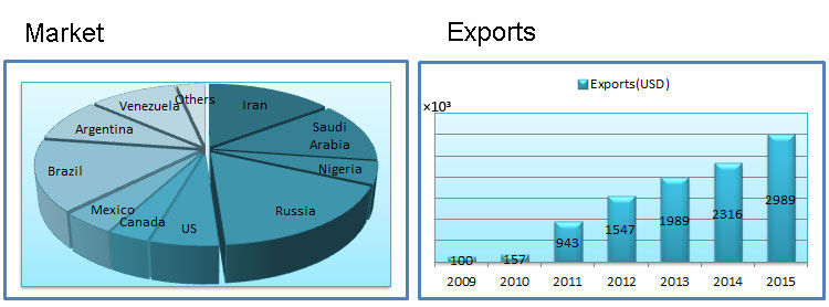 market-and-exports1.png